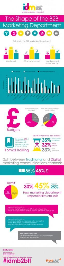 B2B IDM - How Marketers Spend Their Time - 2013